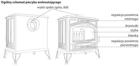 KONS Piec wolnostojący koza 10kW K9 z dolotem powietrza ASDP z wylotem spalin fi 150 - spełnia anty-smogowy EkoProjekt 30041479