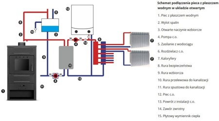 Piec wolnostojący 6-19/13-22kW z płaszczem wodnym (średnica wylotu spalin: 120 mm) - spełnia anty-smogowy EkoProjekt 99669660